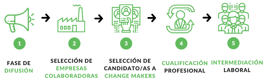 Proceso Change Makers