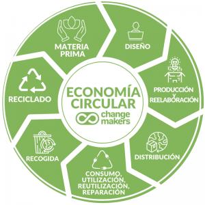 Mapa de economía circular