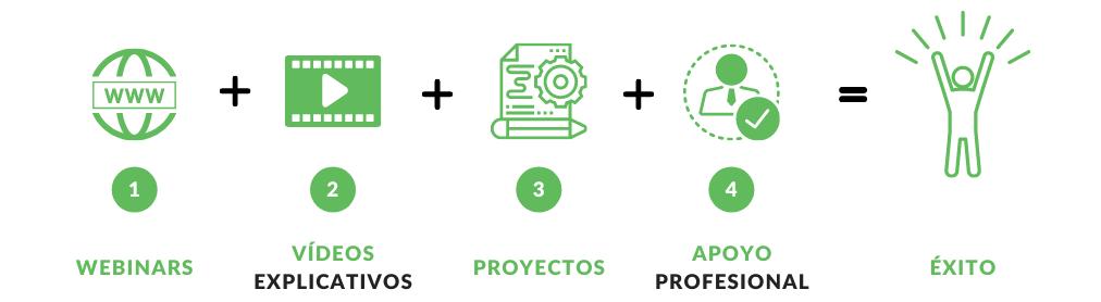 Flujo de trabajo de Change Makers. Webinars, vídeos explicativos, proyectos y apoyo de profesionales