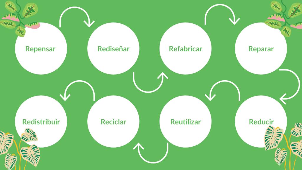Diagrama del concepto Multi-R. Se lee: repensar, rediseñar, refabricar, reparar, reducir, reutilizar, reciclar, redistribuir