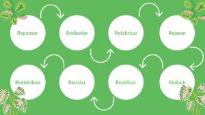 El concepto multi-R de la economía circular